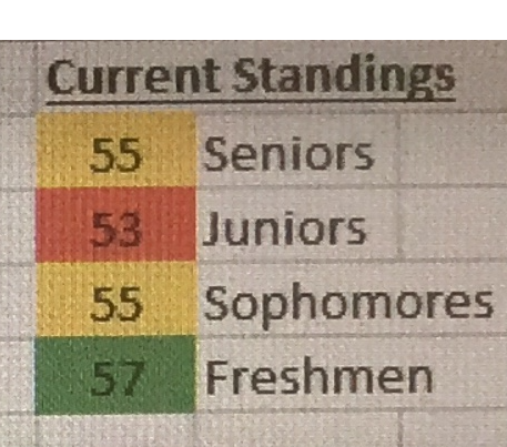 Thursday's Homecoming Score Update