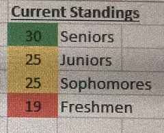 Tuesday's Homecoming Score Update