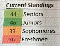 Wednesday's Homecoming Score Update