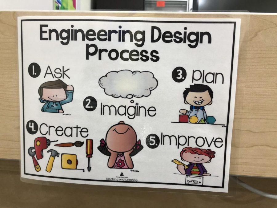 Design Thinking is a process.