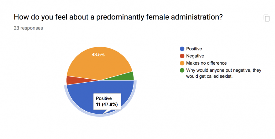 Predominantly positive results.